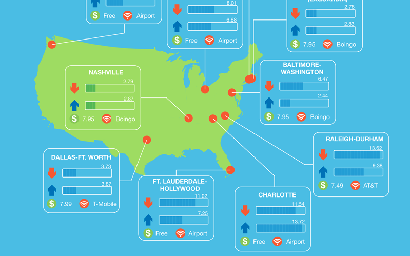 Tech-friendly US Airports: Infographic