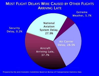 Flight Delays - Pie Chart