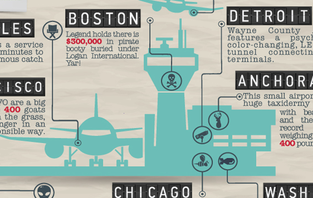 Infographic: Airport Confidential - Curious facts about American airports